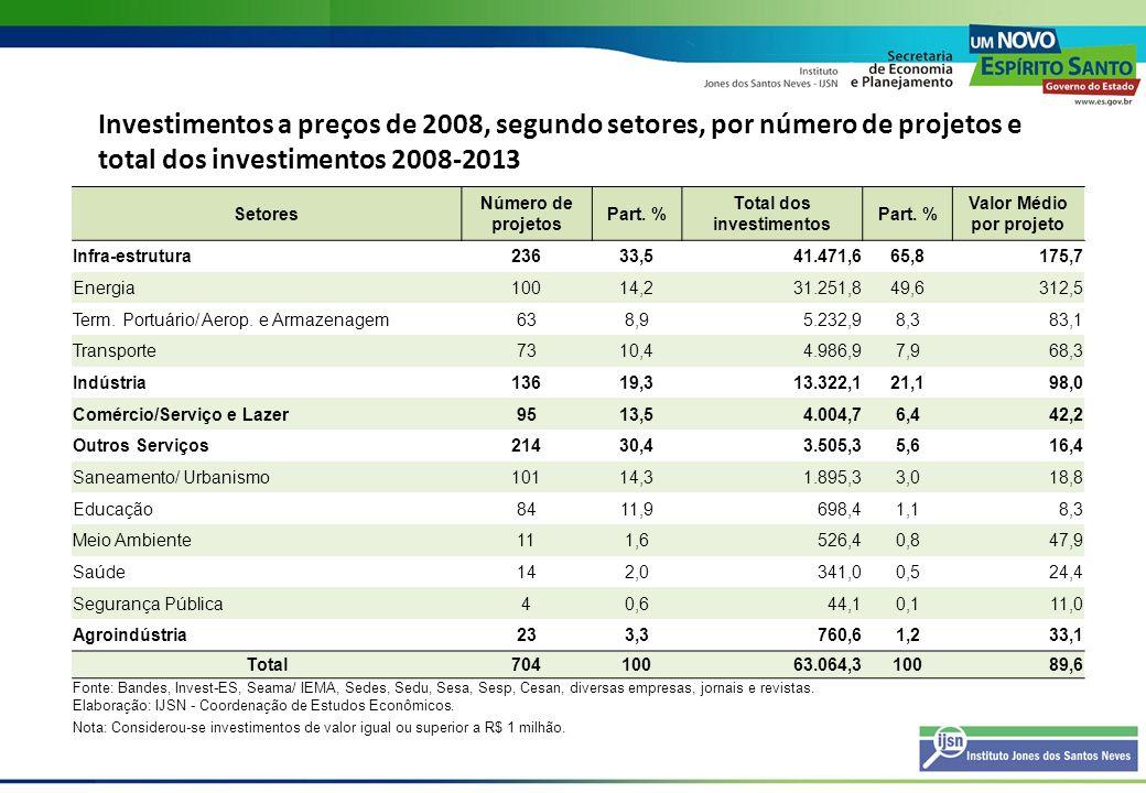 Investimentos a preços de 2008, segundo setores, por número de projetos e total dos investimentos 2008-2013 Setores Número de projetos Part. % Total d