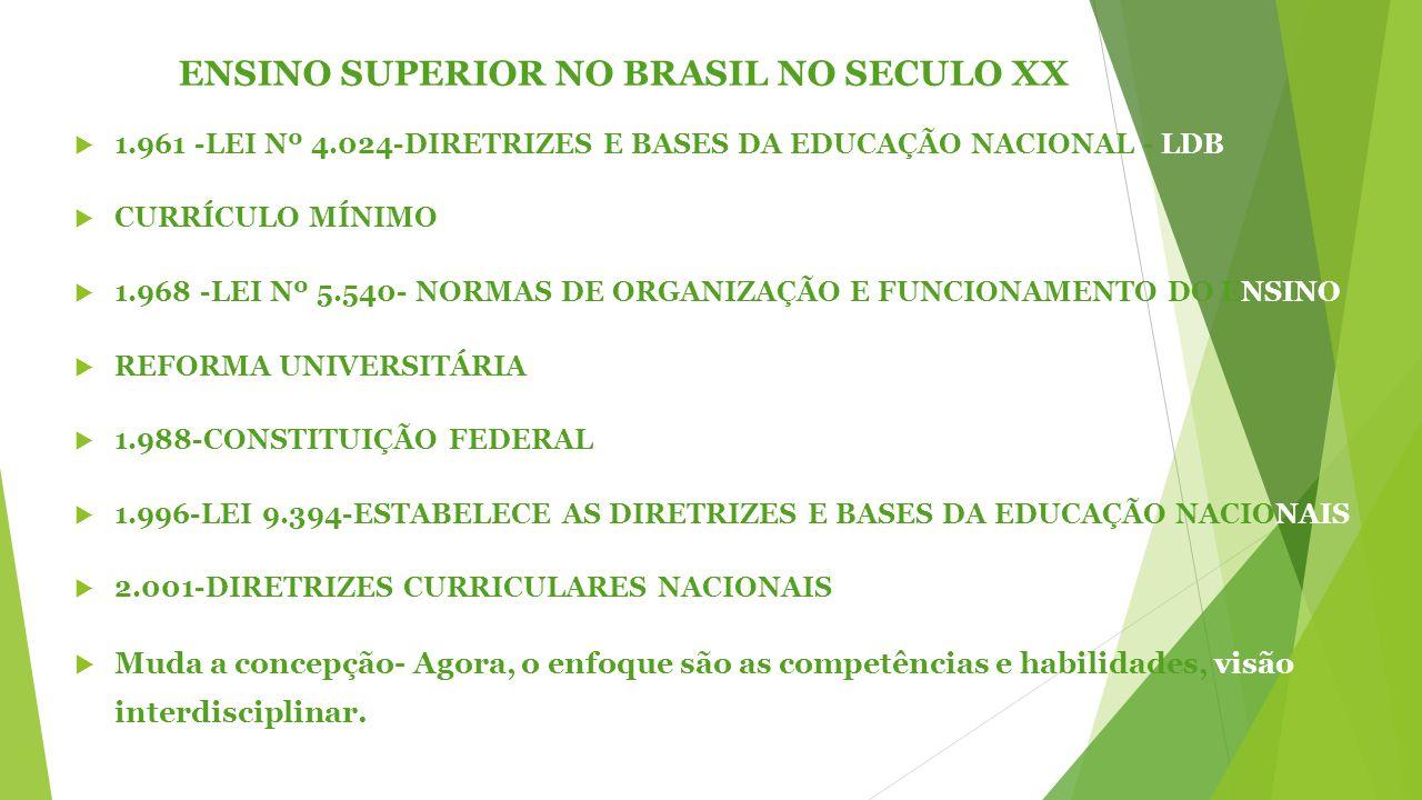 ENSINO SUPERIOR NO BRASIL NO SECULO XX  1.961 -LEI Nº 4.024-DIRETRIZES E BASES DA EDUCAÇÃO NACIONAL - LDB  CURRÍCULO MÍNIMO  1.968 -LEI Nº 5.540- NORMAS DE ORGANIZAÇÃO E FUNCIONAMENTO DO ENSINO  REFORMA UNIVERSITÁRIA  1.988-CONSTITUIÇÃO FEDERAL  1.996-LEI 9.394-ESTABELECE AS DIRETRIZES E BASES DA EDUCAÇÃO NACIONAIS  2.001-DIRETRIZES CURRICULARES NACIONAIS  Muda a concepção- Agora, o enfoque são as competências e habilidades, visão interdisciplinar.