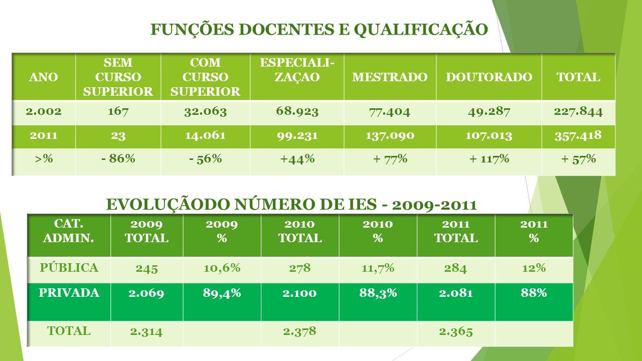 FUNÇÕES DOCENTES E QUALIFICAÇÃO EVOLUÇÃODO NÚMERO DE IES - 2009-2011
