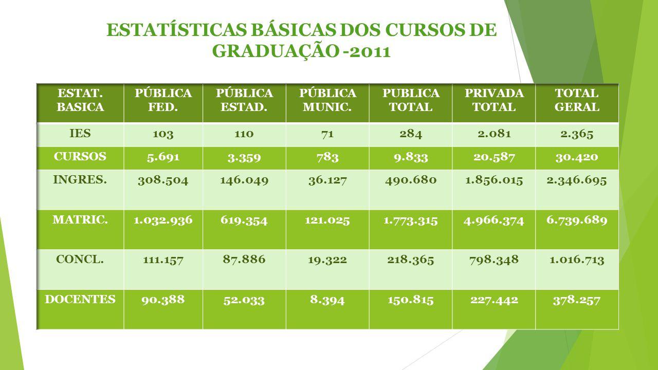 ESTATÍSTICAS BÁSICAS DOS CURSOS DE GRADUAÇÃO -2011