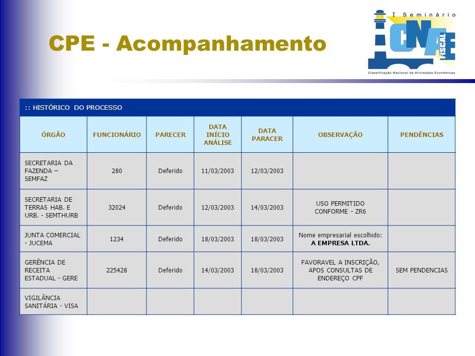CPE - Acompanhamento :: HISTÓRICO DO PROCESSO ÓRGÃOFUNCIONÁRIOPARECER DATA INÍCIO ANÁLISE DATA PARACER OBSERVAÇÃOPENDÊNCIAS SECRETARIA DA FAZENDA – SEMFAZ 280Deferido11/03/200312/03/2003 SECRETARIA DE TERRAS HAB.