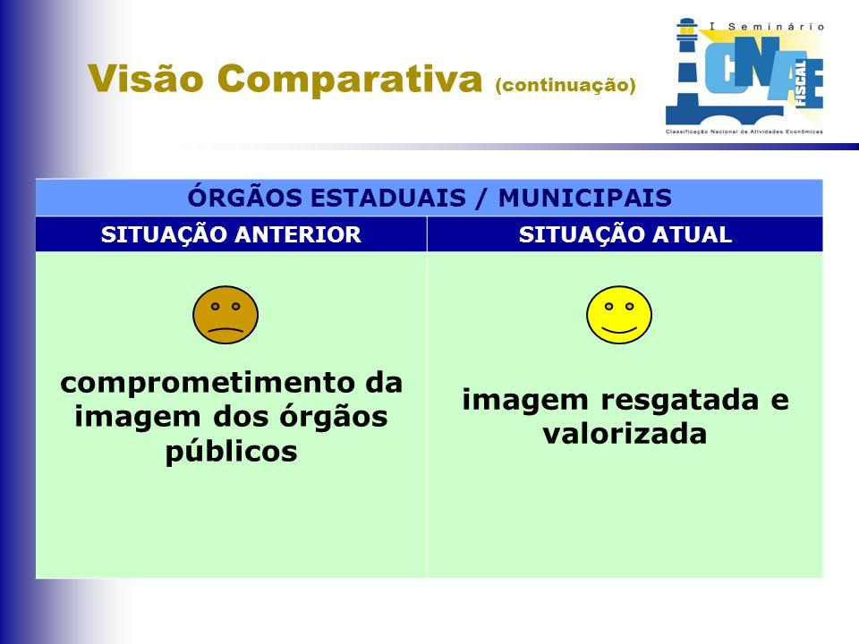 Visão Comparativa (continuação) ÓRGÃOS ESTADUAIS / MUNICIPAIS SITUAÇÃO ANTERIORSITUAÇÃO ATUAL comprometimento da imagem dos órgãos públicos imagem resgatada e valorizada