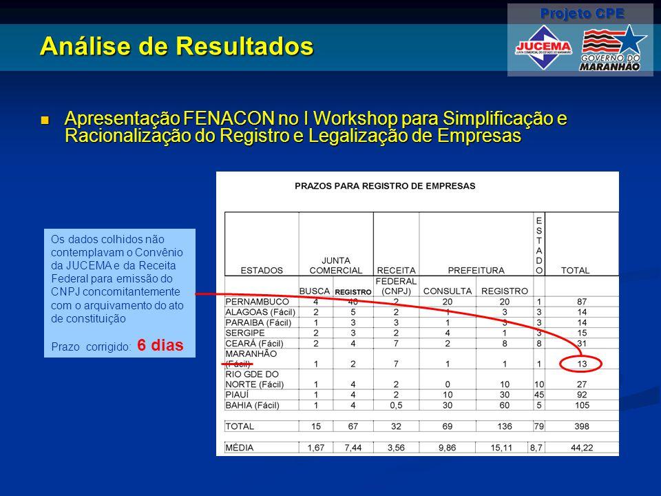 Análise de Resultados Apresentação FENACON no I Workshop para Simplificação e Racionalização do Registro e Legalização de Empresas Apresentação FENACO