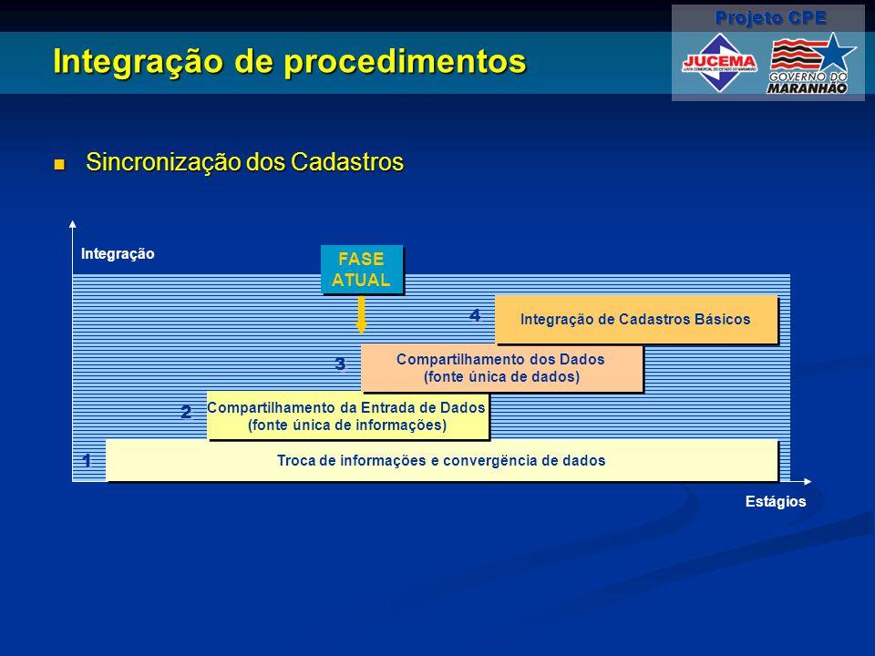 Integração de procedimentos Sincronização dos Cadastros Sincronização dos Cadastros Troca de informações e convergëncia de dados Compartilhamento da E