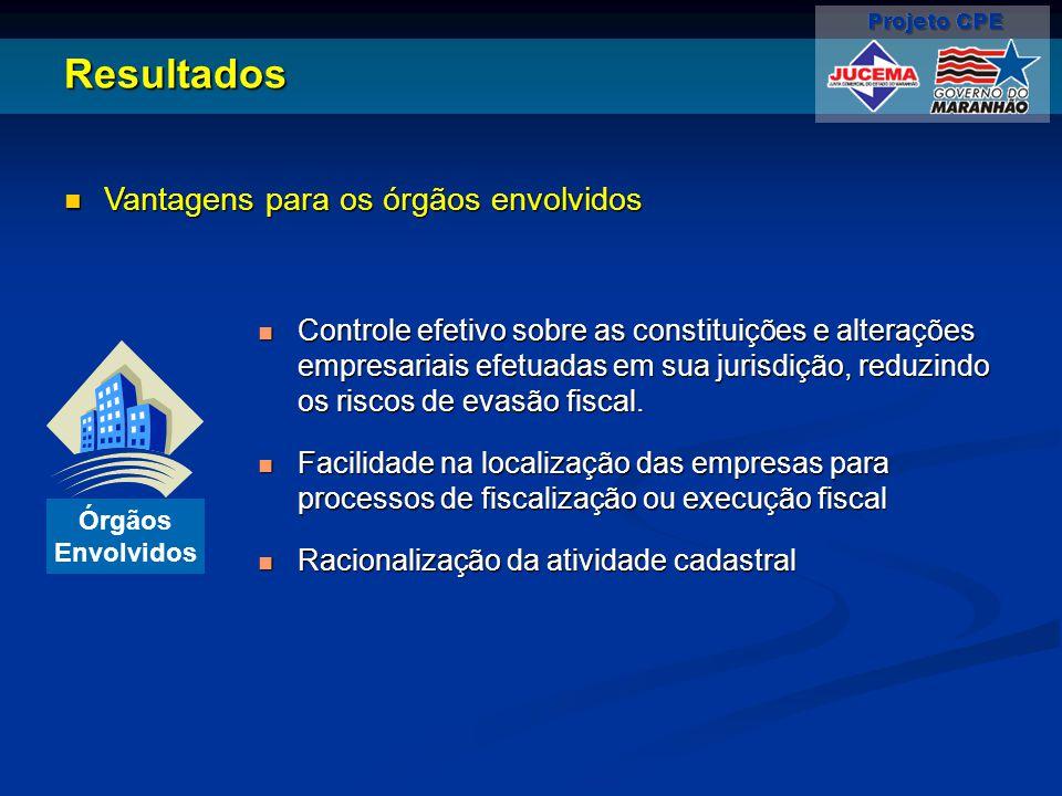 Resultados Vantagens para os órgãos envolvidos Vantagens para os órgãos envolvidos Controle efetivo sobre as constituições e alterações empresariais efetuadas em sua jurisdição, reduzindo os riscos de evasão fiscal.