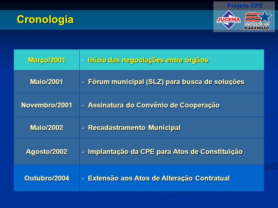 Cronologia Março/2001 Início das negociações entre órgãos Início das negociações entre órgãos Maio/2001 Fórum municipal (SLZ) para busca de soluções Fórum municipal (SLZ) para busca de soluções Novembro/2001 Assinatura do Convênio de Cooperação Assinatura do Convênio de Cooperação Maio/2002 Recadastramento Municipal Recadastramento Municipal Agosto/2002 Implantação da CPE para Atos de Constituição Implantação da CPE para Atos de Constituição Outubro/2004 Extensão aos Atos de Alteração Contratual Extensão aos Atos de Alteração Contratual