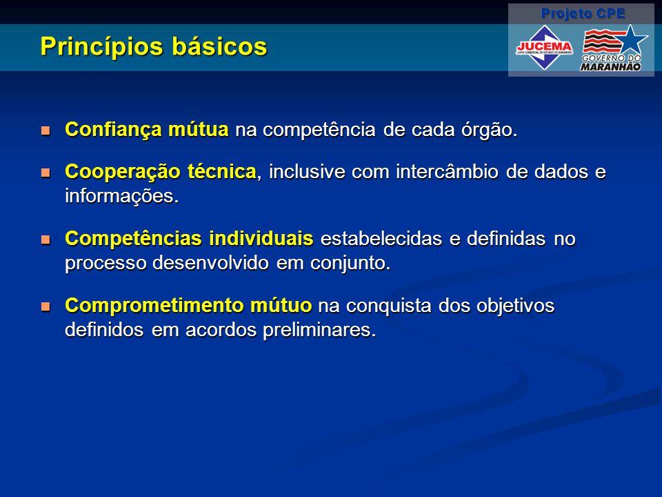 Princípios básicos Confiança mútua na competência de cada órgão. Confiança mútua na competência de cada órgão. Cooperação técnica, inclusive com inter