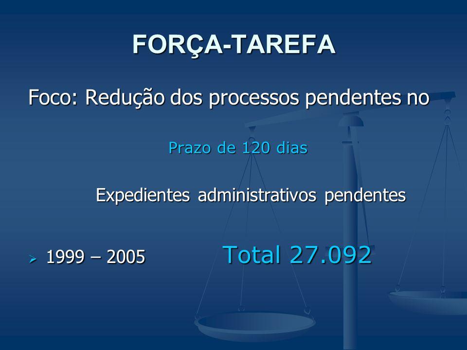 FORÇA-TAREFA Foco: Redução dos processos pendentes no Prazo de 120 dias Expedientes administrativos pendentes Expedientes administrativos pendentes  1999 – 2005 Total 27.092