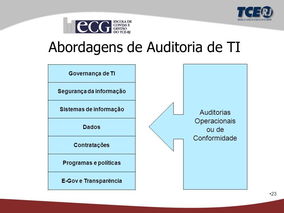 23 Governança de TI Segurança da informação Sistemas de informação Dados Contratações Programas e políticas E-Gov e Transparência Auditorias Operacion