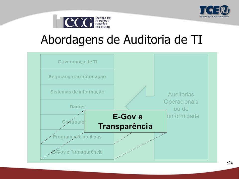 24 Governança de TI Segurança da informação Sistemas de informação Dados Contratações Programas e políticas E-Gov e Transparência Auditorias Operacion