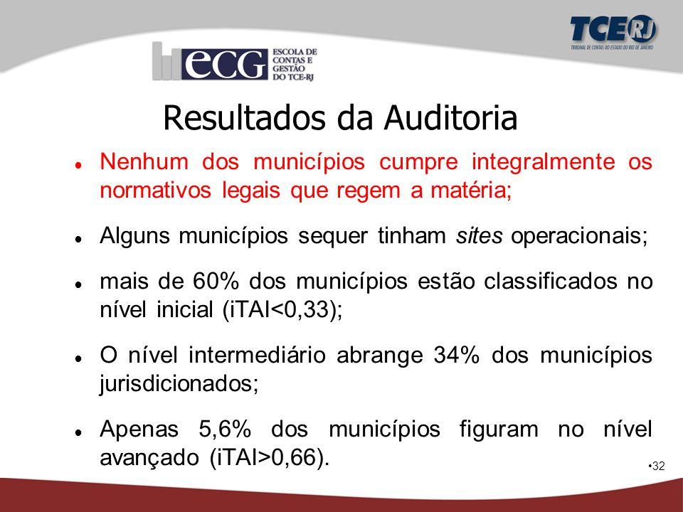 32 Resultados da Auditoria ● Nenhum dos municípios cumpre integralmente os normativos legais que regem a matéria; ● Alguns municípios sequer tinham si
