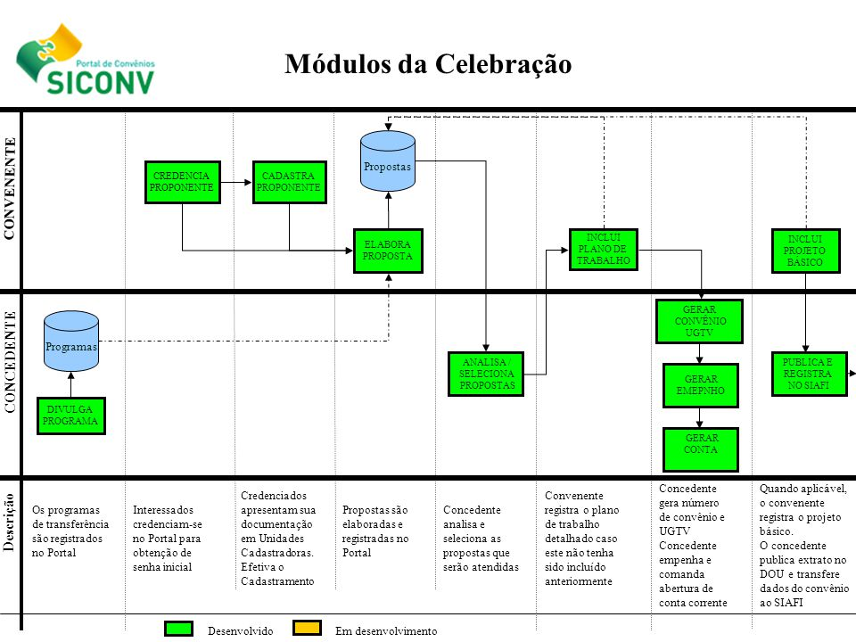 CREDENCIA PROPONENTE ELABORA PROPOSTA INCLUI PLANO DE TRABALHO DIVULGA PROGRAMA ANALISA / SELECIONA PROPOSTAS CONCEDENTE CONVENENTE Descrição Módulos
