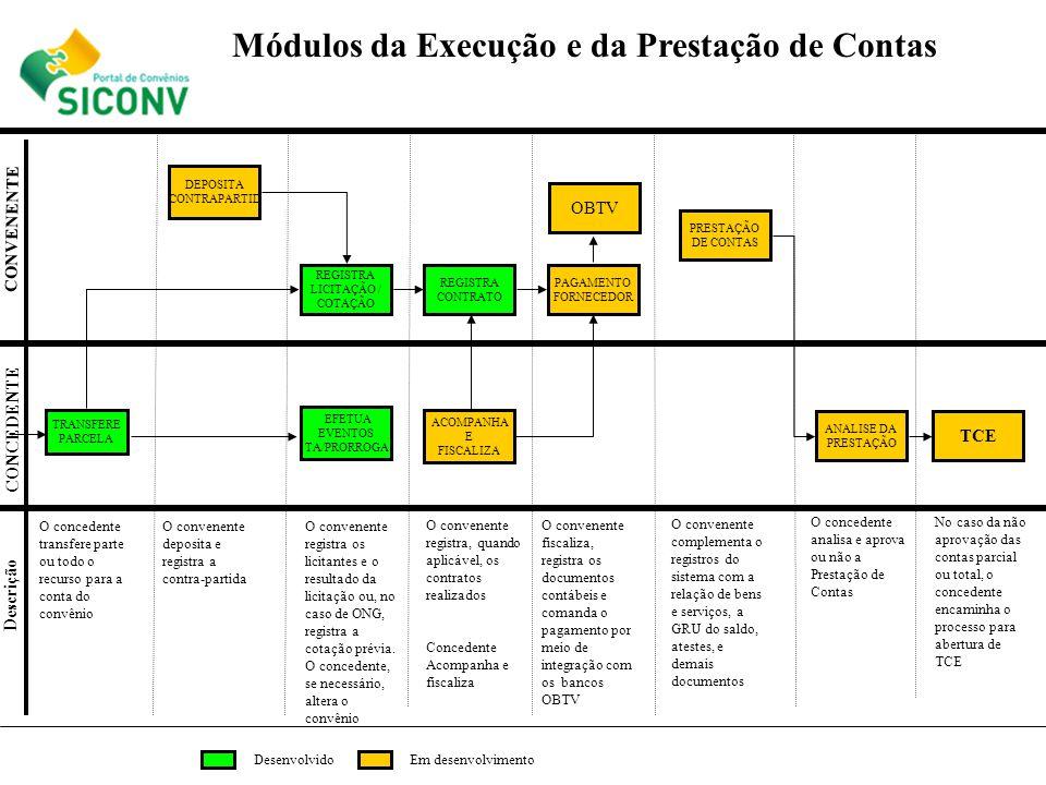 REGISTRA LICITAÇÃO / COTAÇÃO TRANSFERE PARCELA CONCEDENTE CONVENENTE Descrição O concedente transfere parte ou todo o recurso para a conta do convênio