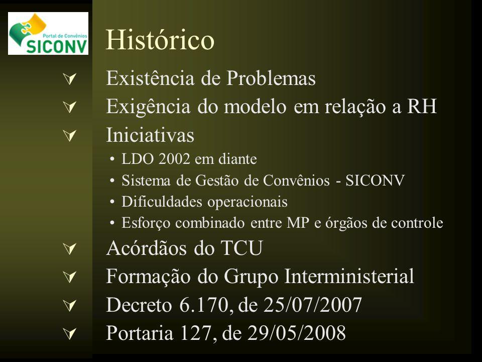 Histórico  Existência de Problemas  Exigência do modelo em relação a RH  Iniciativas LDO 2002 em diante Sistema de Gestão de Convênios - SICONV Dif