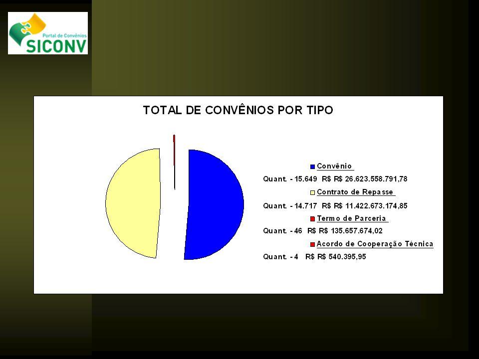 Perguntas, Sugestões e Considerações convenios@planejamento.gov.br
