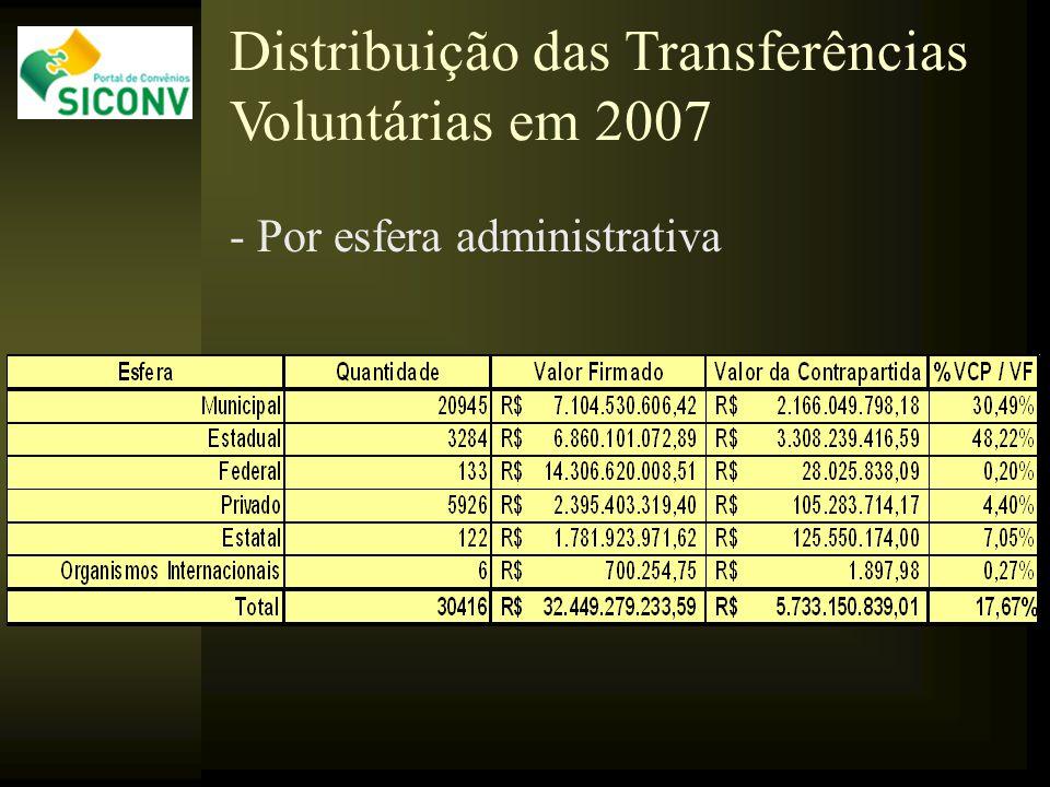 - Por esfera administrativa Distribuição das Transferências Voluntárias em 2007