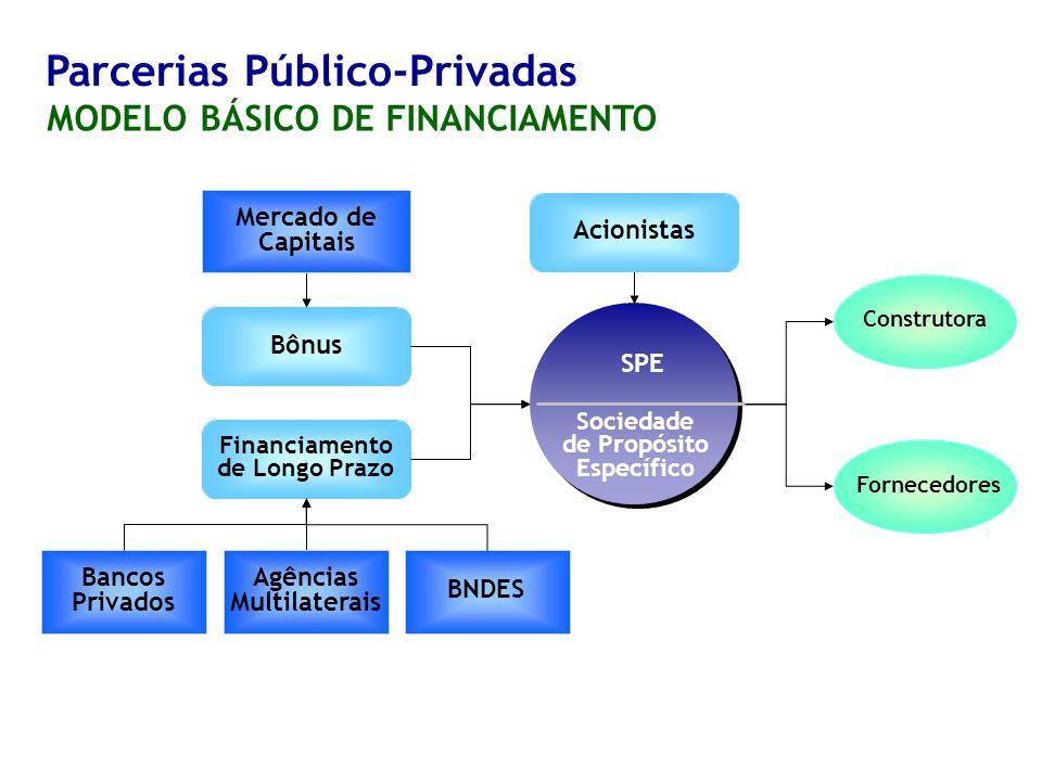 Parcerias Público-Privadas MODELO BÁSICO DE FINANCIAMENTO BNDES Bônus Agências Multilaterais Financiamento de Longo Prazo Mercado de Capitais Fornecedores Construtora Bancos Privados Sociedade de Propósito Específico SPE Acionistas