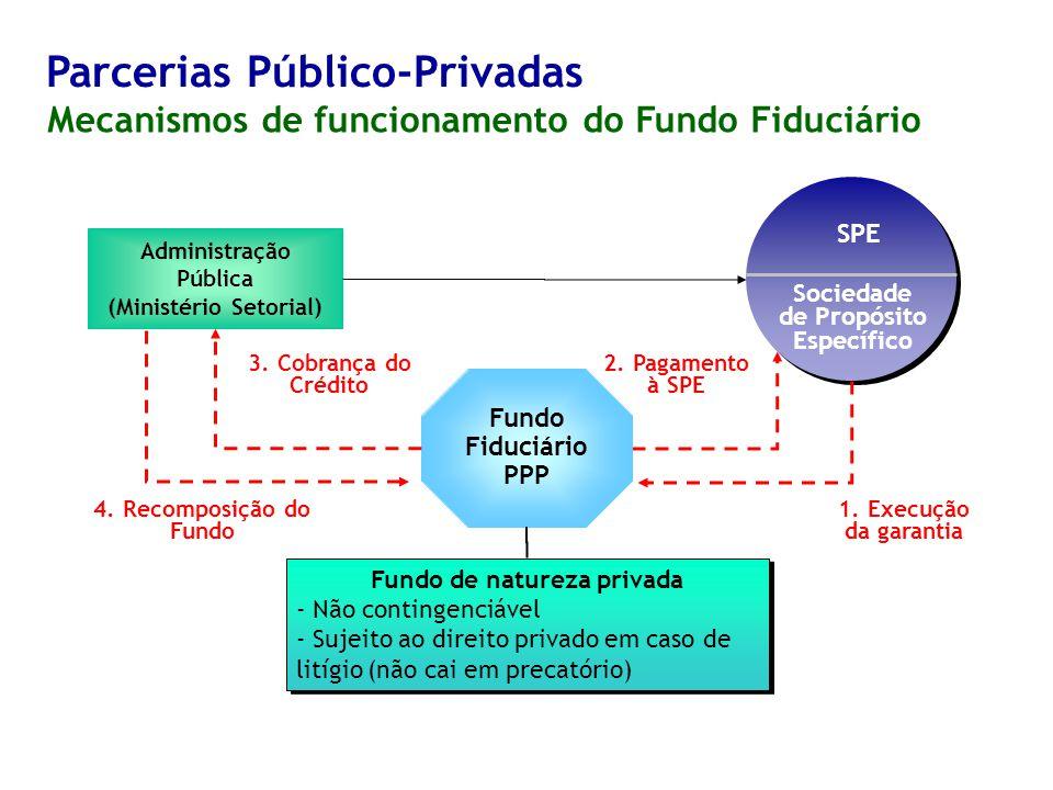 Parcerias Público-Privadas Mecanismos de funcionamento do Fundo Fiduciário Administração Pública (Ministério Setorial) Sociedade de Propósito Específico SPE Fundo Fiduciário PPP Fundo de natureza privada - Não contingenciável - Sujeito ao direito privado em caso de litígio (não cai em precatório) Fundo de natureza privada - Não contingenciável - Sujeito ao direito privado em caso de litígio (não cai em precatório) 1.