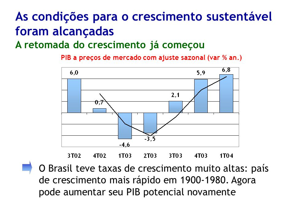 As condições para o crescimento sustentável foram alcançadas A retomada do crescimento já começou O Brasil teve taxas de crescimento muito altas: país de crescimento mais rápido em 1900-1980.