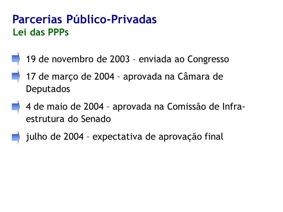 Parcerias Público-Privadas 19 de novembro de 2003 – enviada ao Congresso 17 de março de 2004 – aprovada na Câmara de Deputados 4 de maio de 2004 – aprovada na Comissão de Infra- estrutura do Senado julho de 2004 – expectativa de aprovação final Lei das PPPs