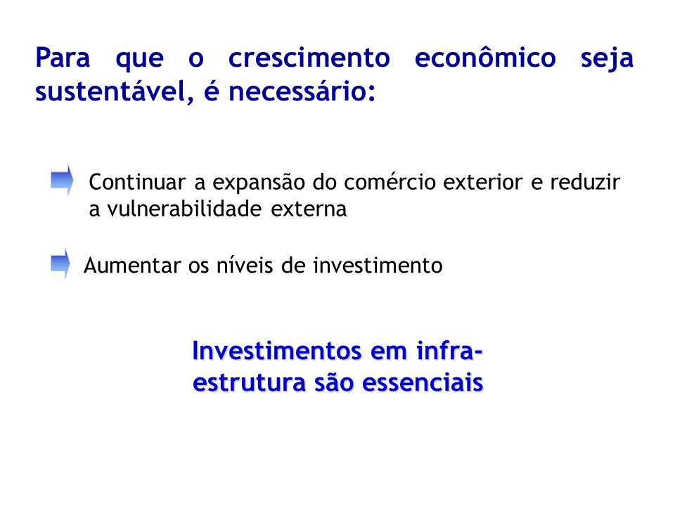 Investimentos em infra- estrutura são essenciais Para que o crescimento econômico seja sustentável, é necessário: Continuar a expansão do comércio exterior e reduzir a vulnerabilidade externa Aumentar os níveis de investimento
