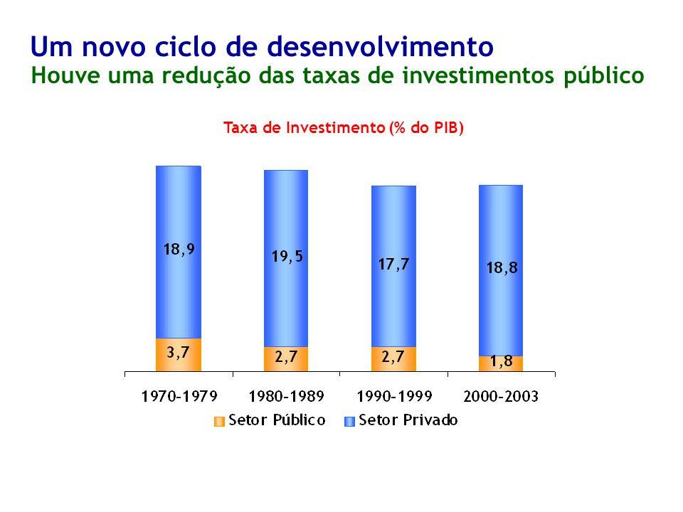 Taxa de Investimento (% do PIB) Houve uma redução das taxas de investimentos público Um novo ciclo de desenvolvimento