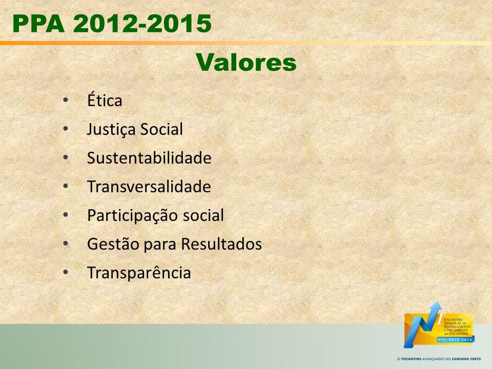 PPA 2012-2015 Valores Ética Justiça Social Sustentabilidade Transversalidade Participação social Gestão para Resultados Transparência