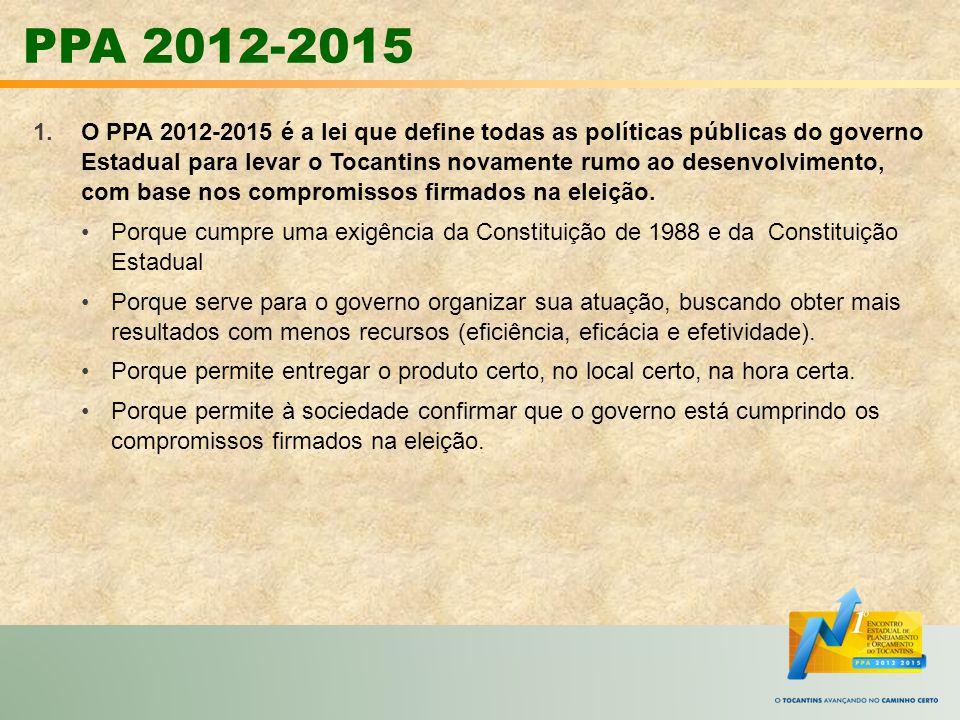 PPA 2012-2015 Macrodesafios PRODUÇÃO: FORTALECER ATIVIDADES ECONÔMICAS, AS VOCAÇÕES REGIONAIS COM ENFASE NA AGREGAÇÃO DE VALOR E DESCONCENTRAÇÃO DA PRODUÇÃO SUSTENTABILIDADE AMBIENTAL: GARANTIR O DESENVOLVIMENTO PRODUTIVO, SOCIAL, URBANO E RURAL AMBIENTALMENTE SUSTENTÁVEL INFRAESTRUTURA: EXPANDIR A INFRAESTRUTURA ECONÔMICA PRODUTIVA, URBANA, RURAL E SOCIAL, GARANTIDA A INTEGRAÇÃO DO TERRITÓRIO SEGURANÇA PÚBLICA: TORNAR O TOCANTINS UM ESTADO SEGURO PARA SE VIVER E PRODUZIR, COM REDUÇÃO A TAXA DE CRIMINALIDADE, DO TRÁFICO DE DROGAS E A PROSTITUIÇÃO