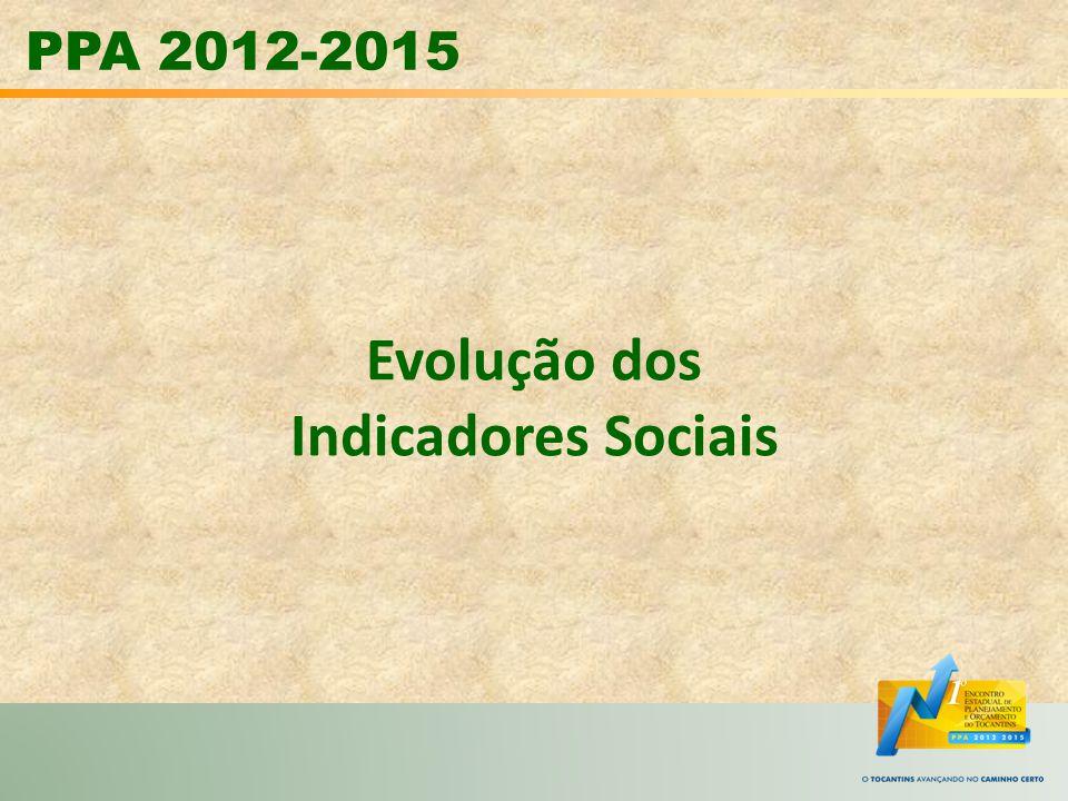 PPA 2012-2015 Evolução dos Indicadores Sociais