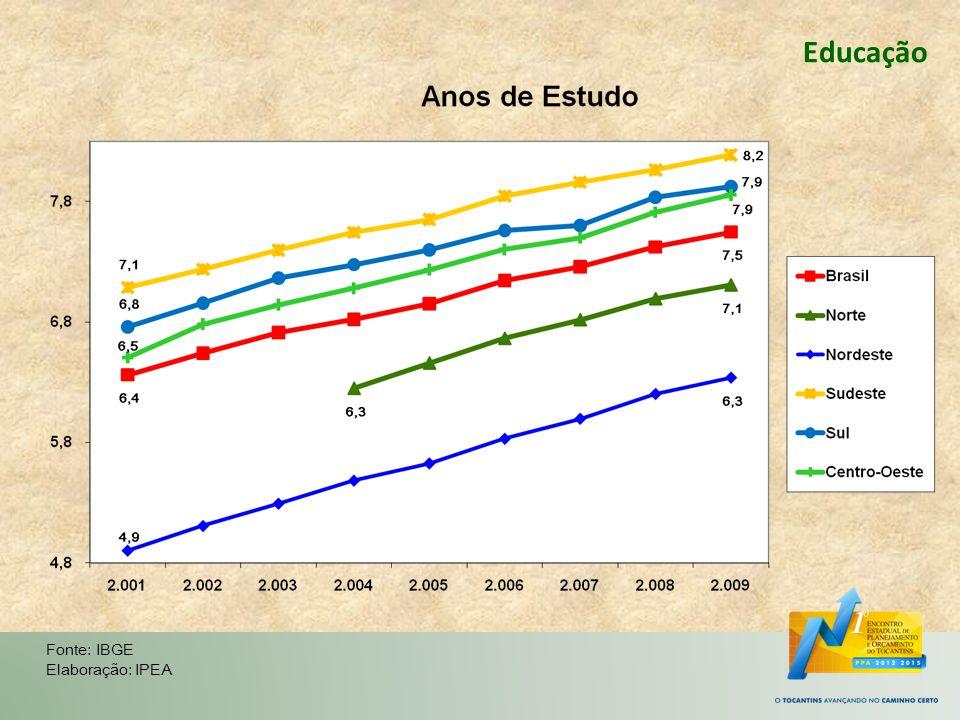 Fonte: IBGE Elaboração: IPEA