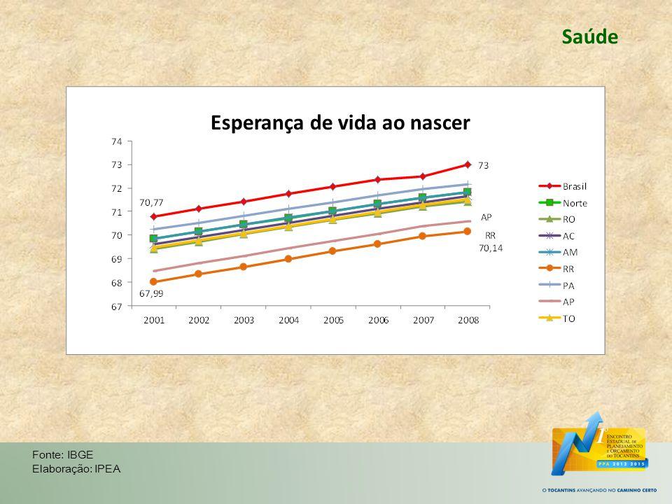 Saúde Fonte: IBGE Elaboração: IPEA Esperança de vida ao nascer