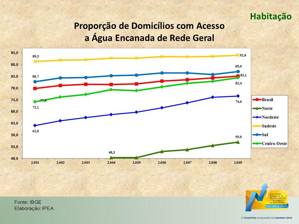 Habitação Fonte: IBGE Elaboração: IPEA Proporção de Domicílios com Acesso a Água Encanada de Rede Geral