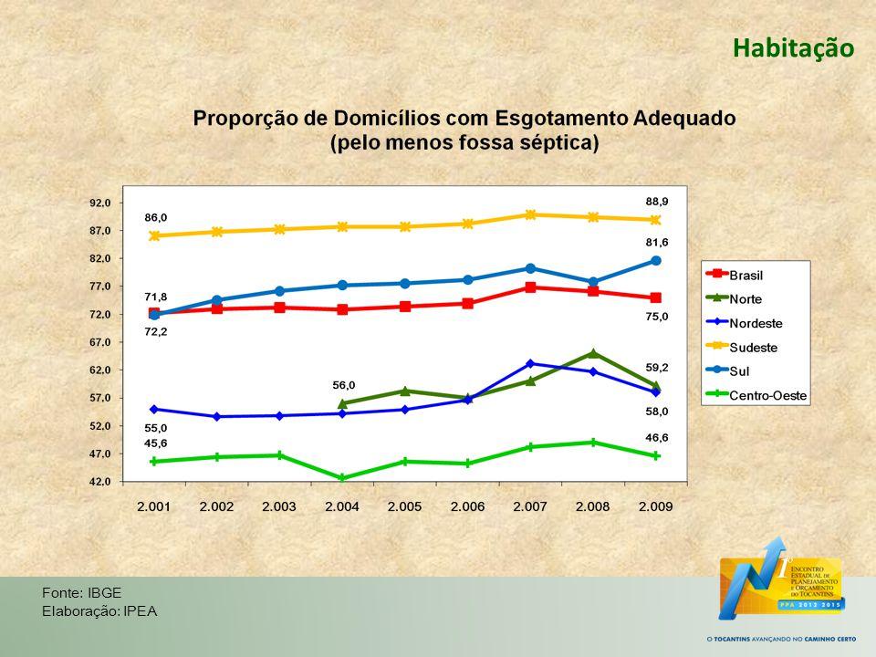 Habitação Fonte: IBGE Elaboração: IPEA