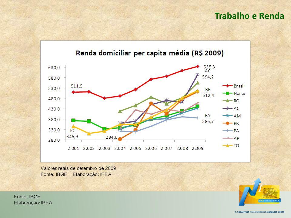 Trabalho e Renda Fonte: IBGE Elaboração: IPEA Valores reais de setembro de 2009 Fonte: IBGE Elaboração: IPEA