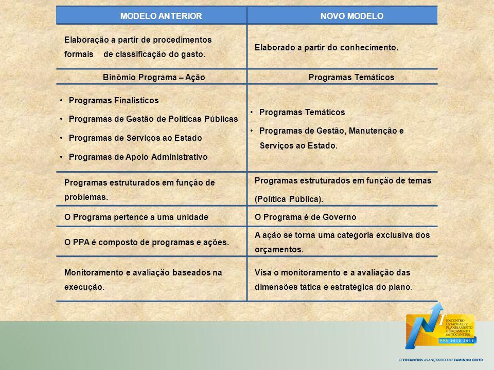 PPA 2012-2015 Atributos do Programa Temático V - Valor Global Especifica o valor indicando uma estimativa dos recursos necessários á consecução dosobjetivos relacionados ao tema no período do plano.