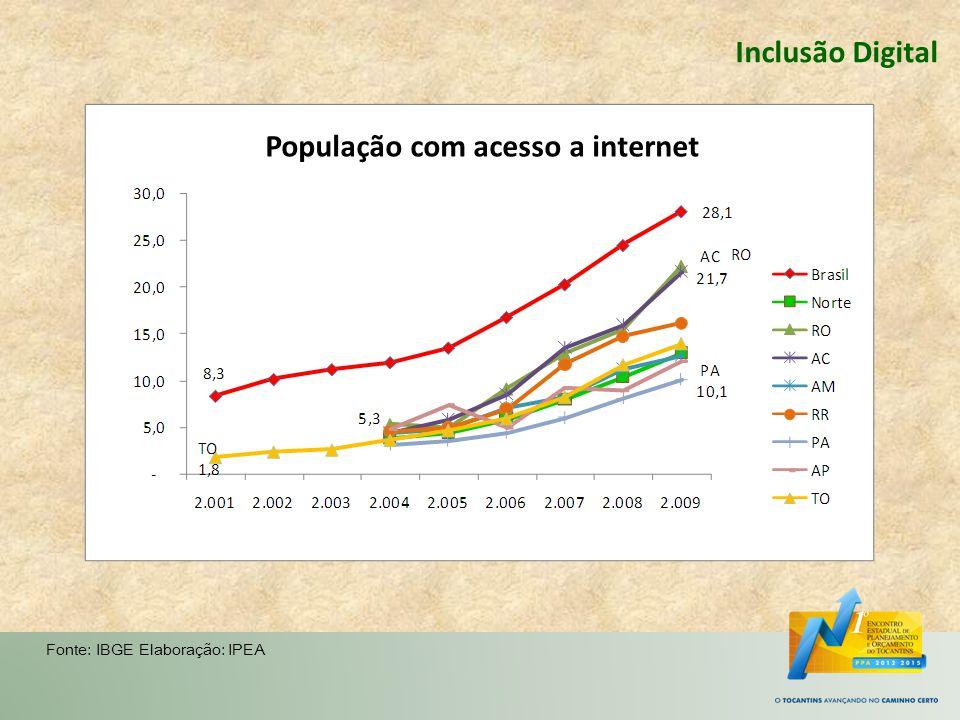 Inclusão Digital Fonte: IBGE Elaboração: IPEA População com acesso a internet