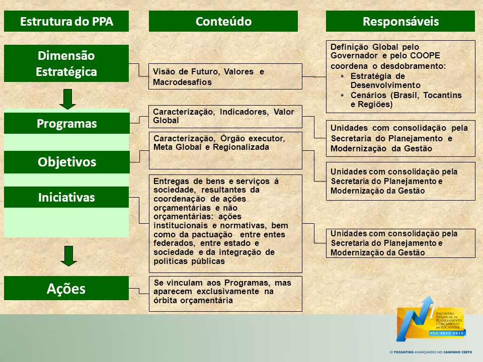 Estrutura do PPAConteúdoResponsáveis Programas Objetivos Iniciativas Caracterização, Indicadores, Valor Global Caracterização, Órgão executor, Meta Gl