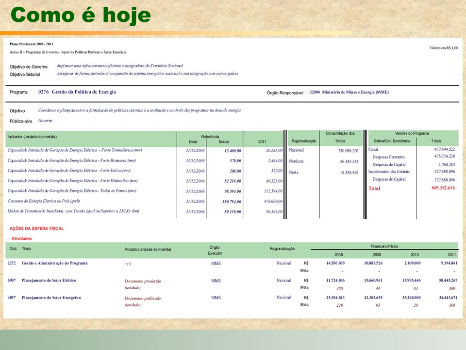 Trabalho e Renda Fonte: IBGE Elaboração: IPEA