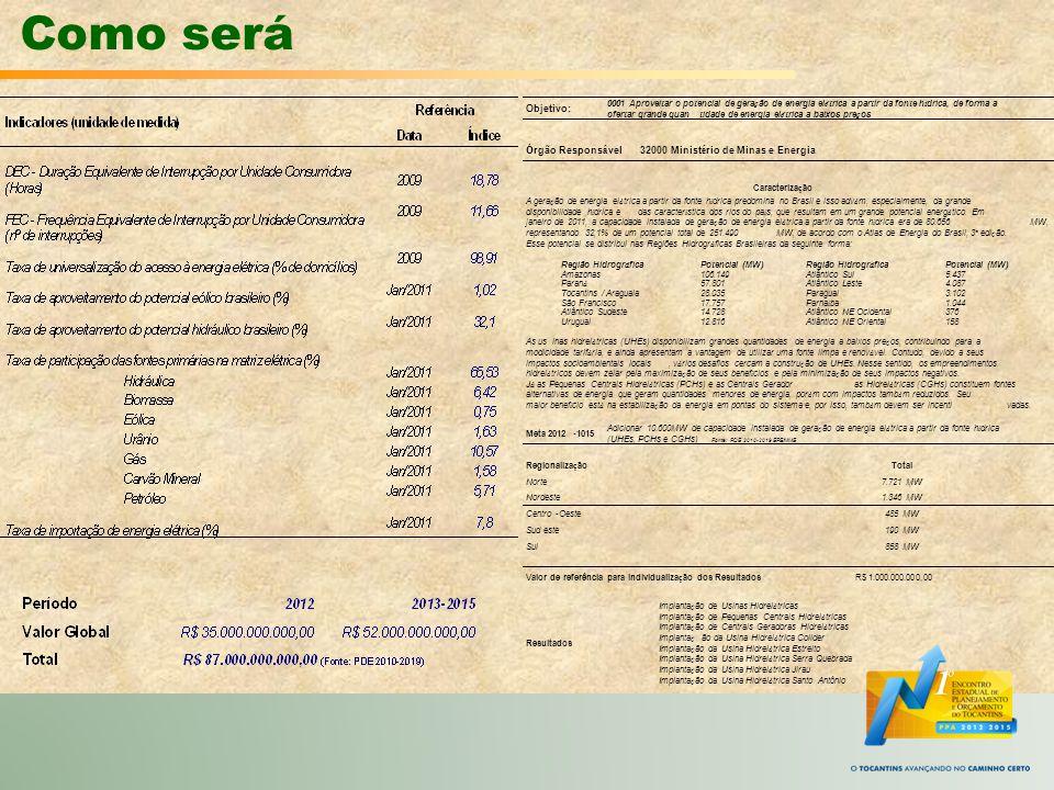PPA 2012-2015 Atributos do Programa Temático Atributos dos Objetivos: Código Números por convenção para organizar e representar o Objetivo no Programa Temático e será colocado posteriormente pela SEPLAM.