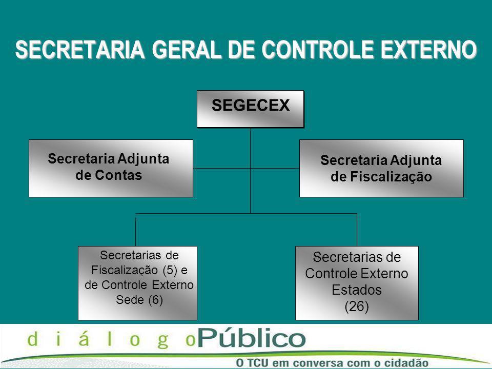 SECRETARIA GERAL DE CONTROLE EXTERNO SEGECEX Secretaria Adjunta de Contas Secretarias de Controle Externo Estados (26) Secretarias de Fiscalização (5) e de Controle Externo Sede (6) Secretaria Adjunta de Fiscalização