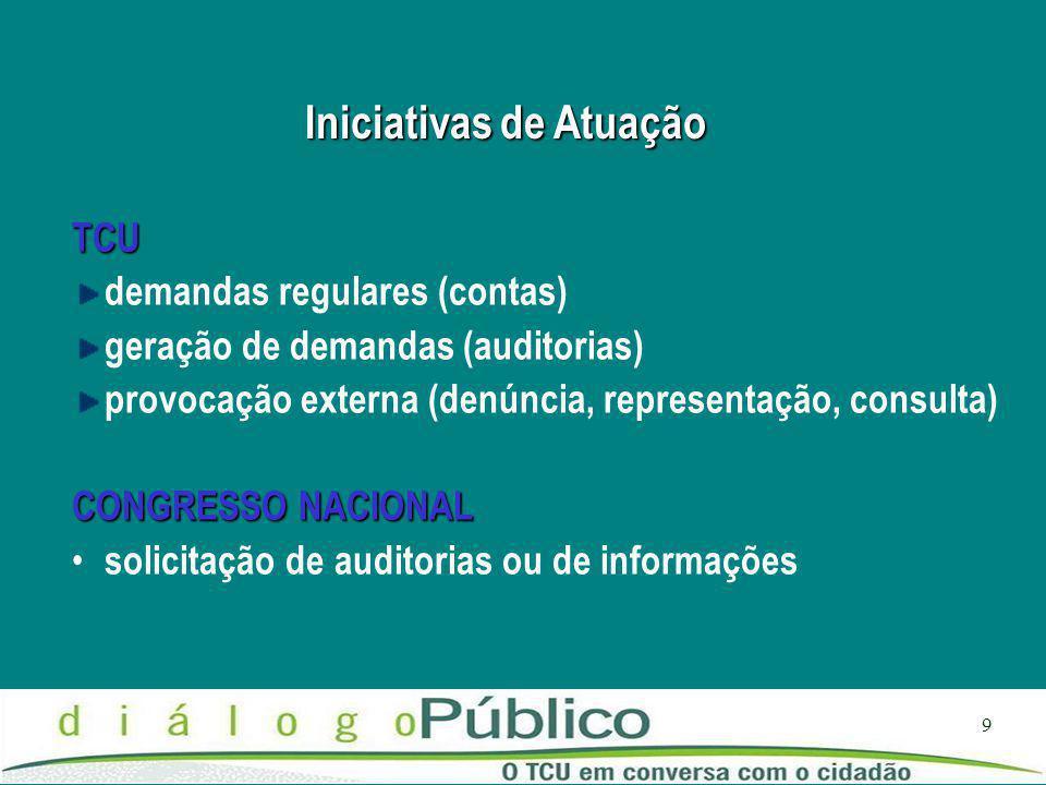 9 Iniciativas de Atuação TCU demandas regulares (contas) geração de demandas (auditorias) provocação externa (denúncia, representação, consulta) CONGRESSO NACIONAL solicitação de auditorias ou de informações