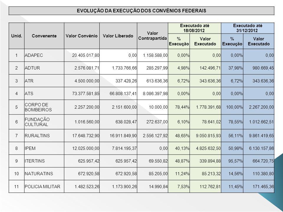 EVOLUÇÃO DA EXECUÇÃO DOS CONVÊNIOS FEDERAIS Unid.ConvenenteValor ConvênioValor Liberado Valor Contrapartida Executado até 18/08/2012 Executado até 31/12/2012 % Execução Valor Executado % Execução Valor Executado 1ADAPEC20.405.017,800,001.158.588,000,00%0,000,00%0,00 2ADTUR2.576.081,711.733.766,66285.297,994,98%142.496,7137,98%980.669,45 3ATR4.500.000,00337.428,26613.636,366,72%343.636,366,72%343.636,36 4ATS73.377.581,8566.808.137,418.086.397,980,00%0,000,00%0,00 5 CORPO DE BOMBEIROS 2.257.200,002.151.600,0010.000,0078,44%1.778.391,68100,00%2.267.200,00 6 FUNDAÇÃO CULTURAL 1.016.560,00638.028,47272.637,006,10%78.641,0278,55%1.012.662,51 7RURALTINS17.648.732,9016.911.849,902.556.127,9248,65%9.050.815,9356,11%9.861.419,65 8IPEM12.025.000,007.814.195,370,0040,13%4.825.632,5050,98%6.130.157,86 9ITERTINS625.957,42 69.550,8248,87%339.894,8895,57%664.720,75 10NATURATINS672.920,58 85.205,0011,24%85.213,3214,56%110.380,80 11POLICIA MILITAR1.482.523,261.173.900,2614.990,847,53%112.762,8111,45%171.465,36