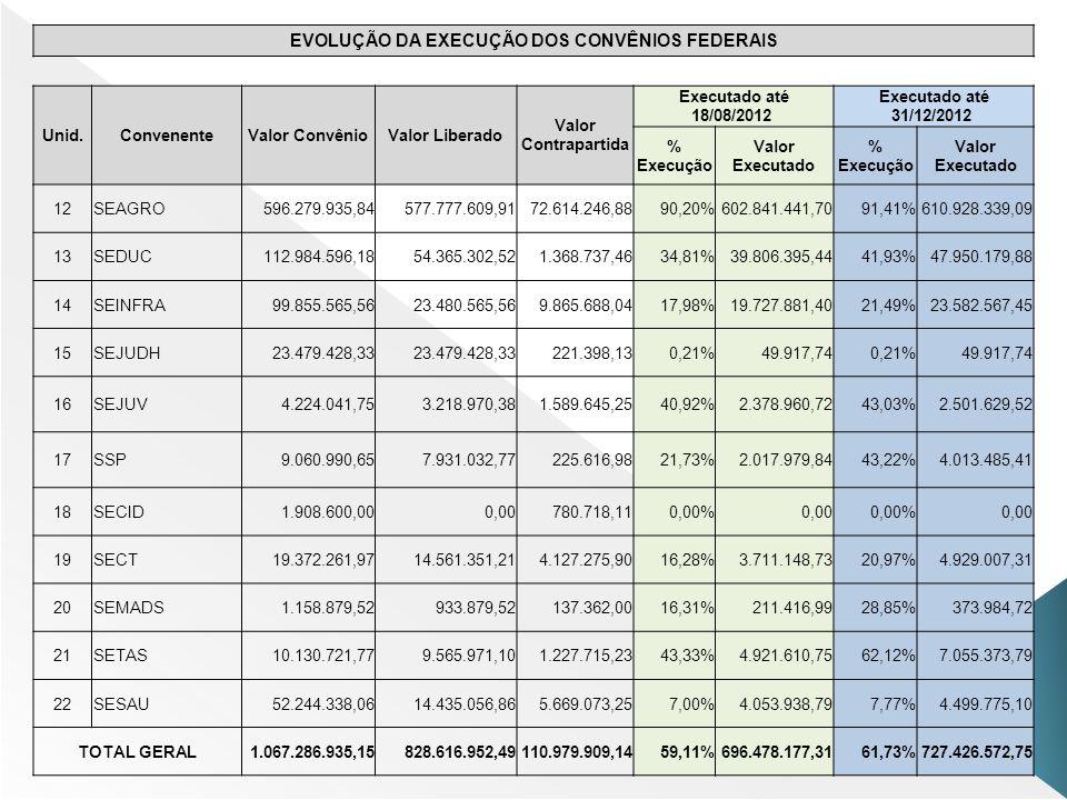EVOLUÇÃO DA EXECUÇÃO DOS CONVÊNIOS FEDERAIS Unid.ConvenenteValor ConvênioValor Liberado Valor Contrapartida Executado até 18/08/2012 Executado até 31/12/2012 % Execução Valor Executado % Execução Valor Executado 12SEAGRO596.279.935,84577.777.609,9172.614.246,8890,20%602.841.441,7091,41%610.928.339,09 13SEDUC112.984.596,1854.365.302,521.368.737,4634,81%39.806.395,4441,93%47.950.179,88 14SEINFRA99.855.565,5623.480.565,569.865.688,0417,98%19.727.881,4021,49%23.582.567,45 15SEJUDH23.479.428,33 221.398,130,21%49.917,740,21%49.917,74 16SEJUV4.224.041,753.218.970,381.589.645,2540,92%2.378.960,7243,03%2.501.629,52 17SSP9.060.990,657.931.032,77225.616,9821,73%2.017.979,8443,22%4.013.485,41 18SECID1.908.600,000,00780.718,110,00%0,000,00%0,00 19SECT19.372.261,9714.561.351,214.127.275,9016,28%3.711.148,7320,97%4.929.007,31 20SEMADS1.158.879,52933.879,52137.362,0016,31%211.416,9928,85%373.984,72 21SETAS10.130.721,779.565.971,101.227.715,2343,33%4.921.610,7562,12%7.055.373,79 22SESAU52.244.338,0614.435.056,865.669.073,257,00%4.053.938,797,77%4.499.775,10 TOTAL GERAL1.067.286.935,15828.616.952,49110.979.909,1459,11%696.478.177,3161,73%727.426.572,75