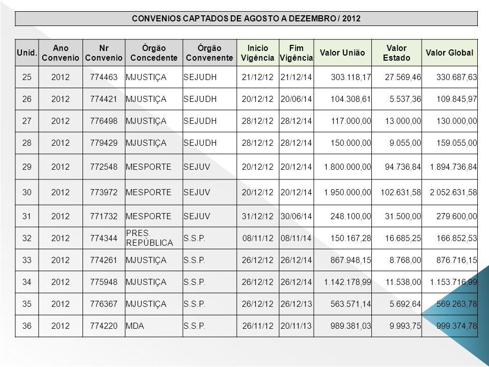 3.1 – Autorizar Domicílio Bancário e Envio ao SIAFI 3.1 – Autorizar Domicílio Bancário e Envio ao SIAFI