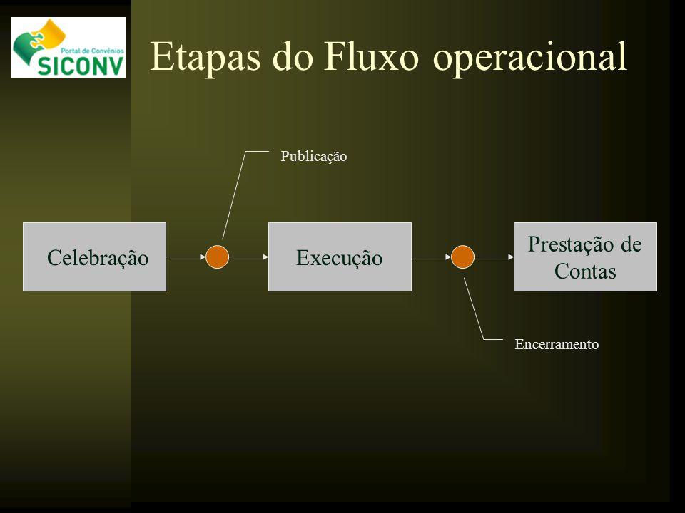 CelebraçãoExecução Prestação de Contas Encerramento Publicação Etapas do Fluxo operacional