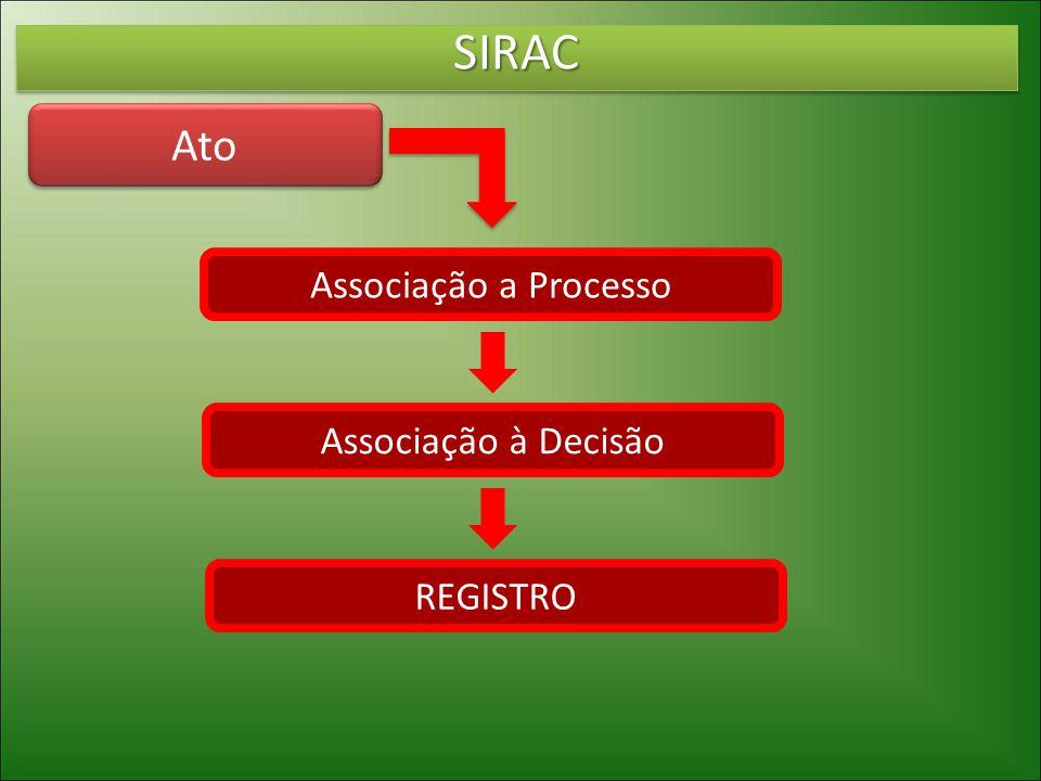 SIRACSIRAC Ato Associação a Processo Associação à Decisão REGISTRO