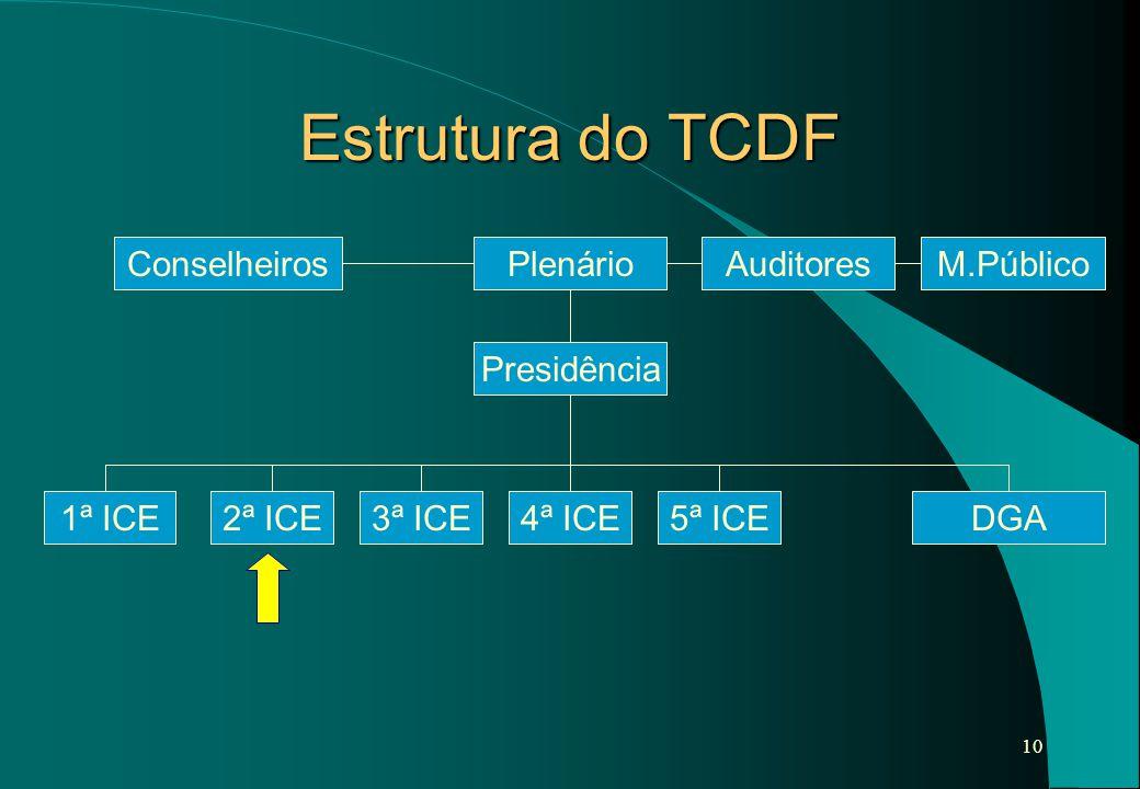 10 Estrutura do TCDF 3ª ICE2ª ICE1ª ICEDGA4ª ICE5ª ICE PresidênciaPlenárioConselheirosAuditoresM.Público