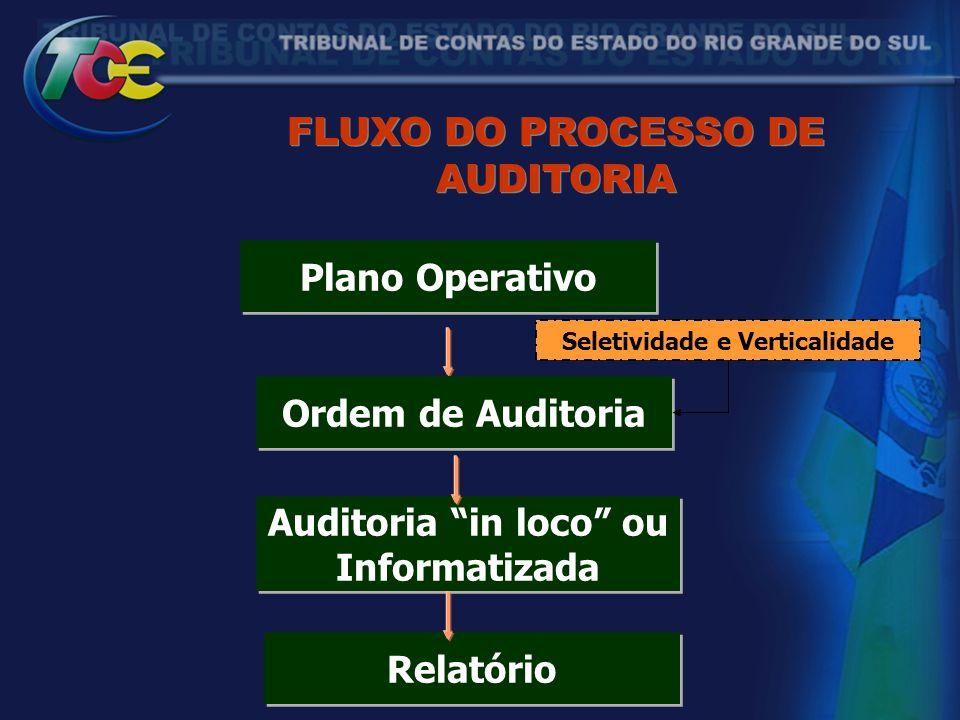 """FLUXO DO PROCESSO DE AUDITORIA Seletividade e Verticalidade Plano Operativo Ordem de Auditoria Auditoria """"in loco"""" ou Informatizada Auditoria """"in loco"""
