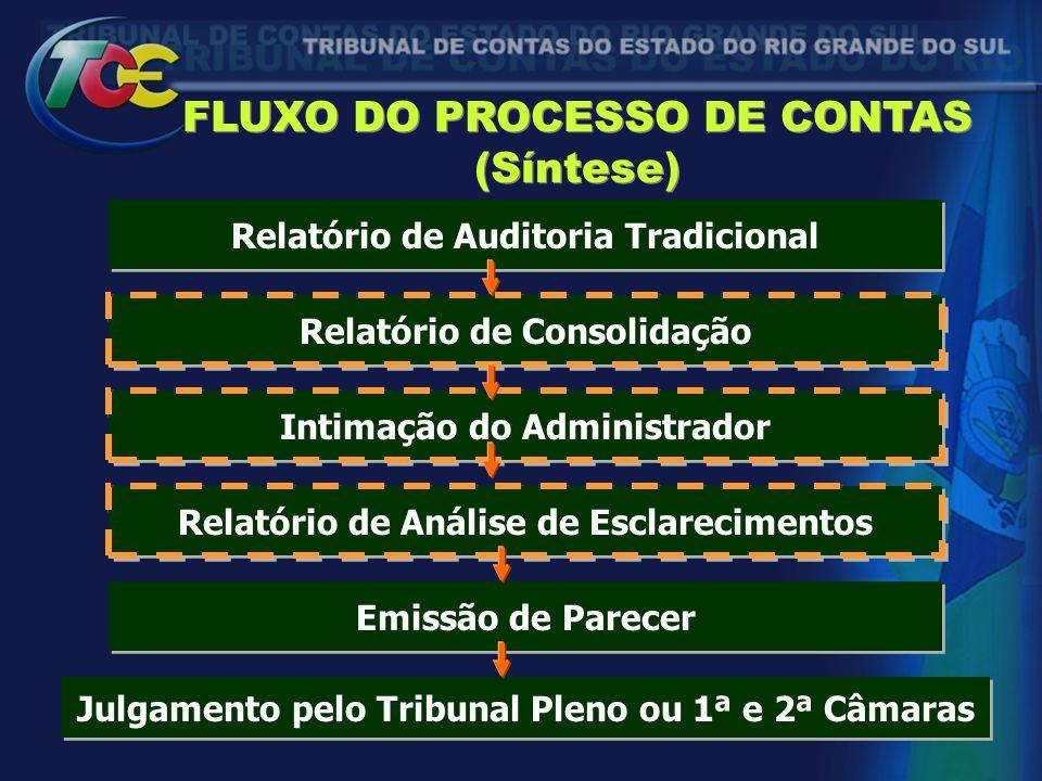 FLUXO DO PROCESSO DE CONTAS (Síntese) Relatório de Auditoria Tradicional Relatório de Consolidação Intimação do Administrador Relatório de Análise de