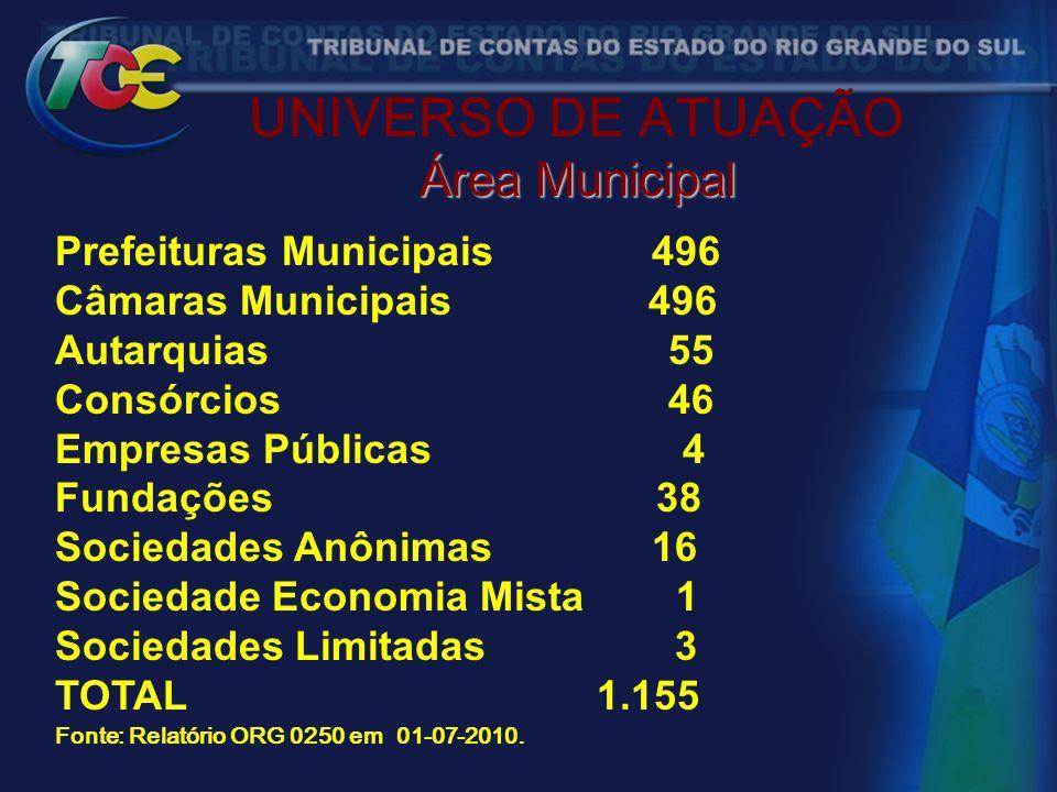 UNIVERSO DE ATUAÇÃO Área Municipal Prefeituras Municipais 496 Câmaras Municipais 496 Autarquias 55 Consórcios 46 Empresas Públicas 4 Fundações 38 Soci
